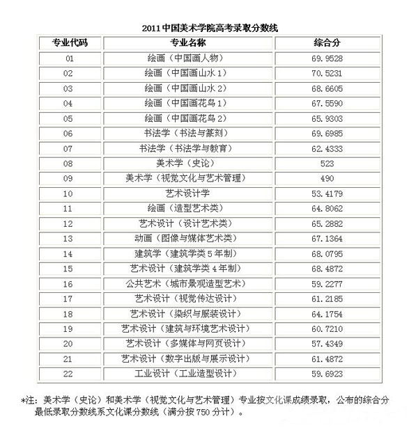 中国美术学院历年录取分数线 -给报考国美的学生参考